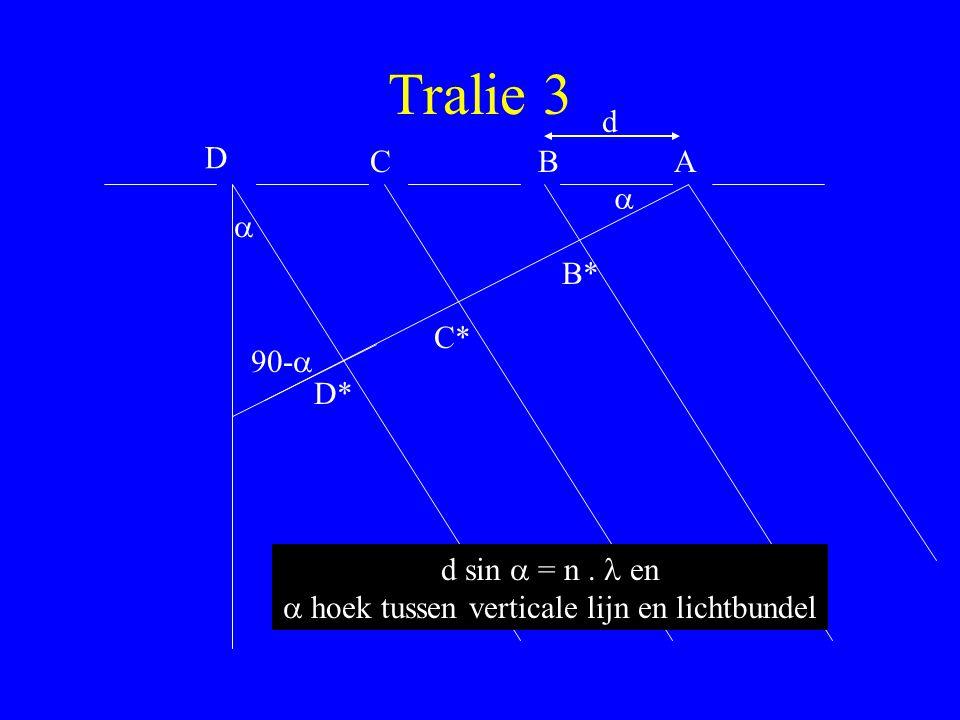 a hoek tussen verticale lijn en lichtbundel