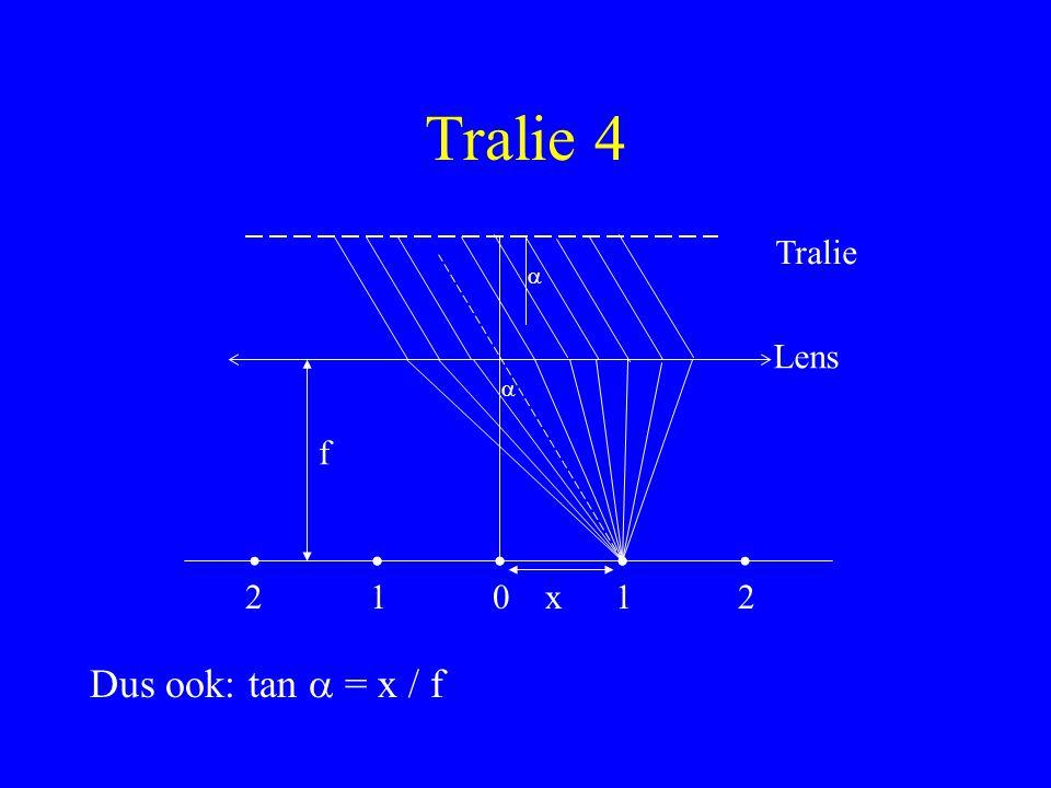 Tralie 4 Tralie a Lens a f 2 1 x 1 2 Dus ook: tan a = x / f