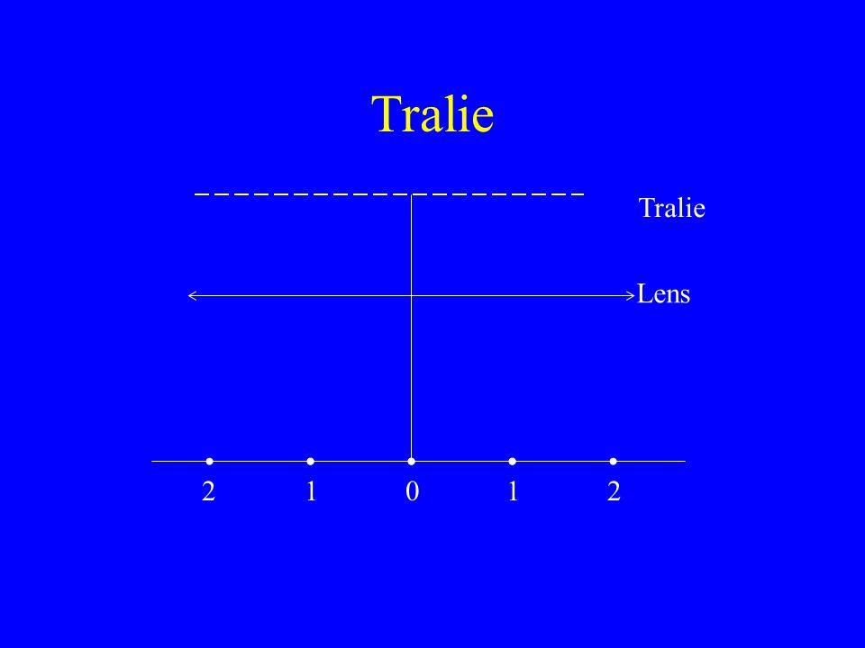 Tralie Tralie Lens 2 1 1 2