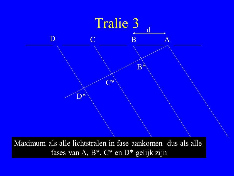 Tralie 3 d. D. C. B. A. B* C* D* Maximum als alle lichtstralen in fase aankomen dus als alle.