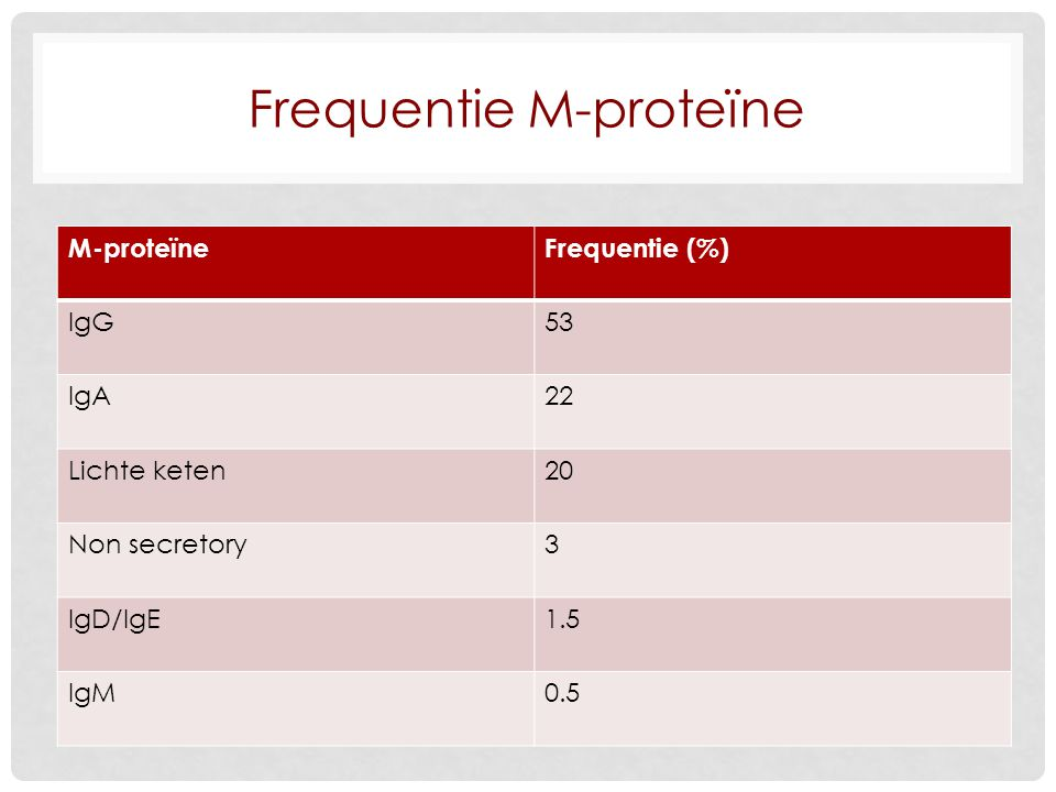 Frequentie M-proteïne