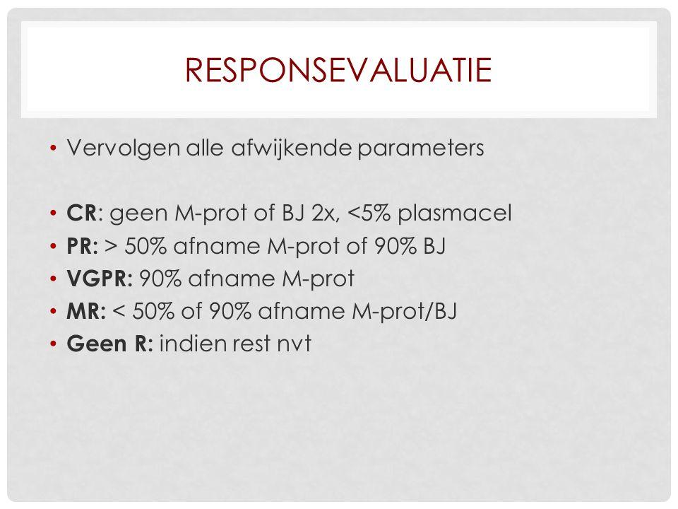 Responsevaluatie Vervolgen alle afwijkende parameters