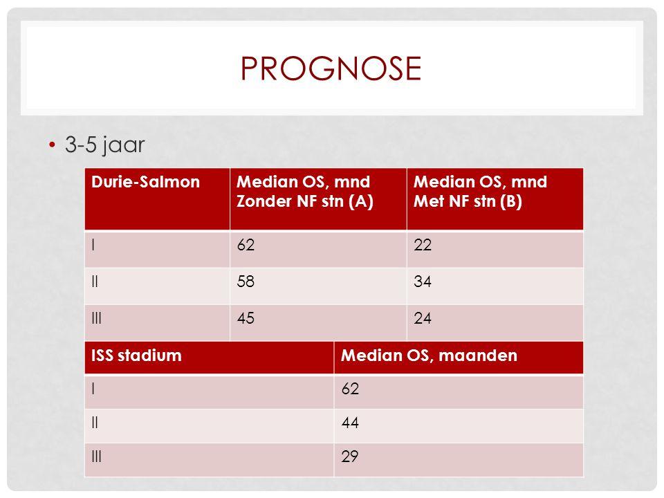 Prognose 3-5 jaar Durie-Salmon Median OS, mnd Zonder NF stn (A)