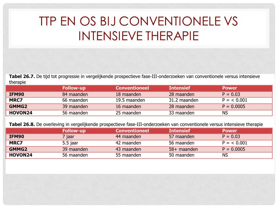 TTP en OS bij conventionele vs intensieve therapie