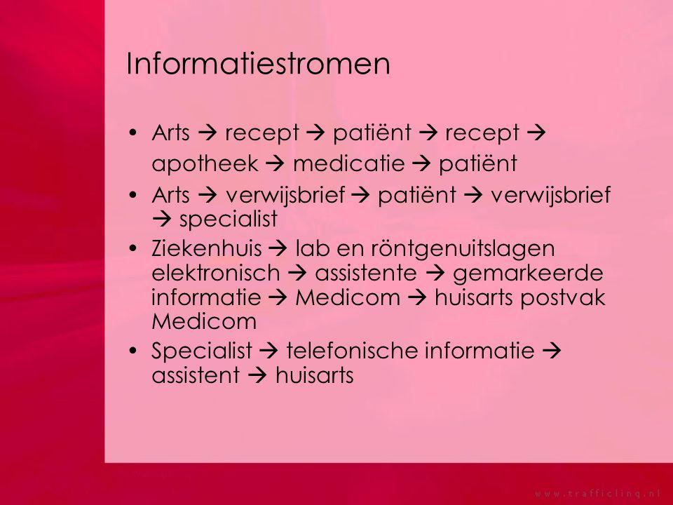 Informatiestromen Arts  recept  patiënt  recept  apotheek  medicatie  patiënt. Arts  verwijsbrief  patiënt  verwijsbrief  specialist.