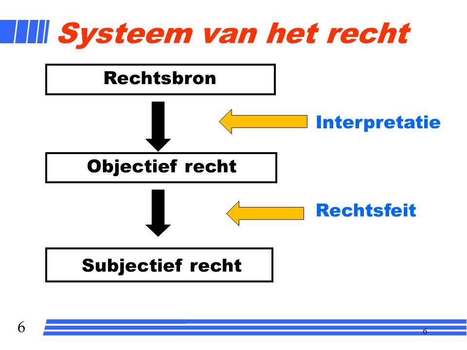 Systeem van het recht Rechtsbron Interpretatie Objectief recht