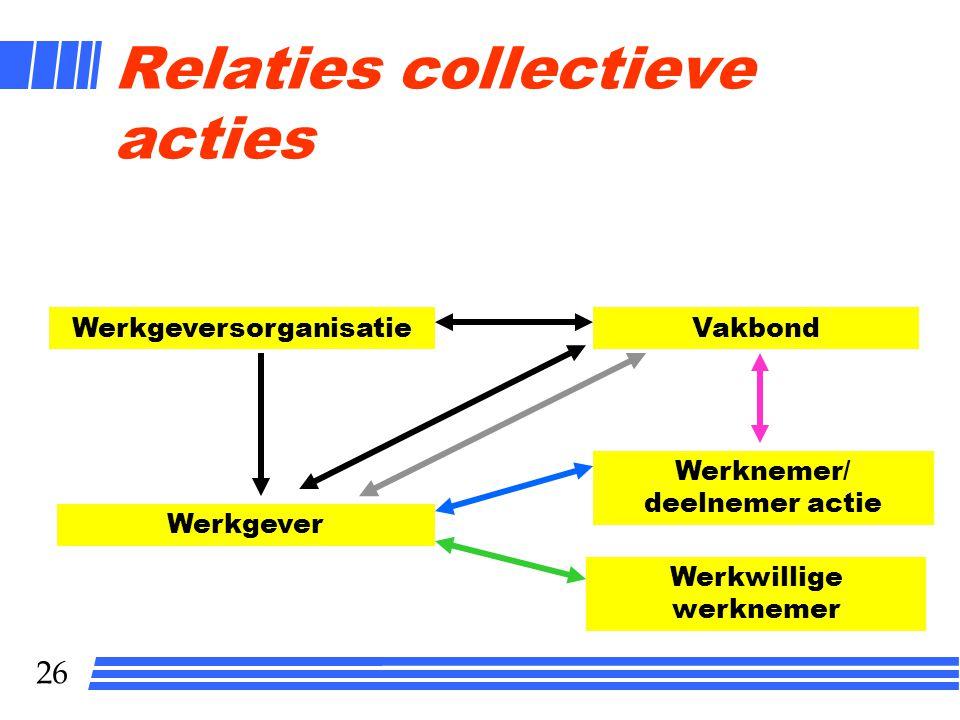 Relaties collectieve acties
