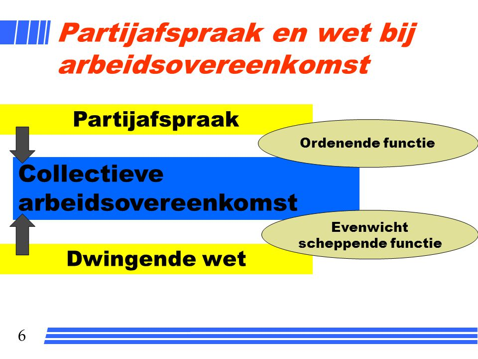 Partijafspraak en wet bij arbeidsovereenkomst