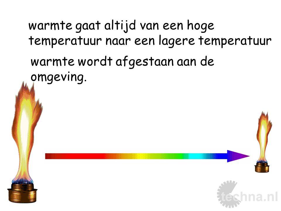 warmte gaat altijd van een hoge temperatuur naar een lagere temperatuur