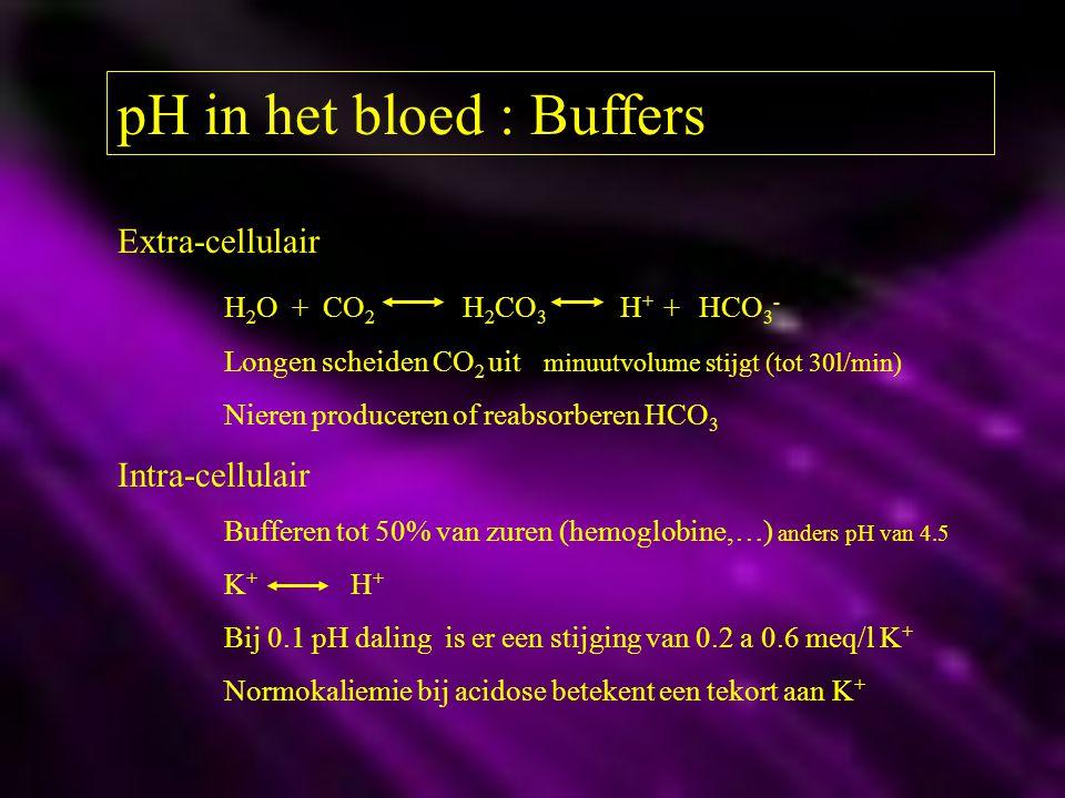 pH in het bloed : Buffers