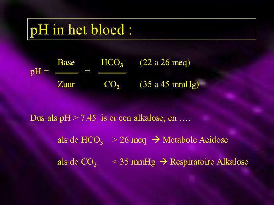 pH in het bloed : Base HCO3- (22 a 26 meq) pH = =
