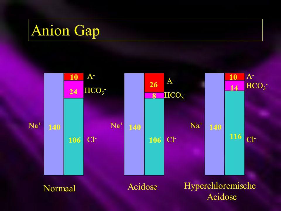 Anion Gap Acidose Hyperchloremische Normaal Acidose A- A- 10 10 A- 26