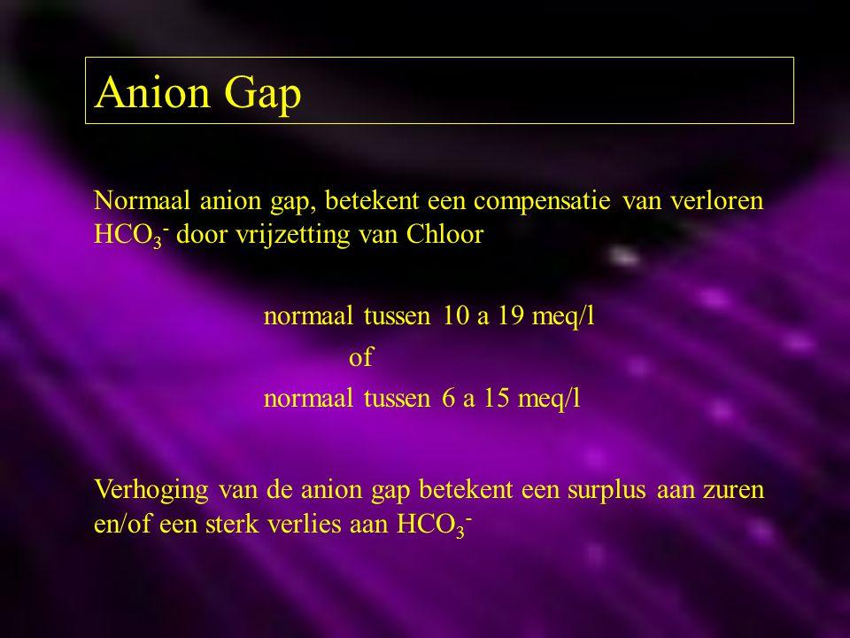 Anion Gap Normaal anion gap, betekent een compensatie van verloren HCO3- door vrijzetting van Chloor.