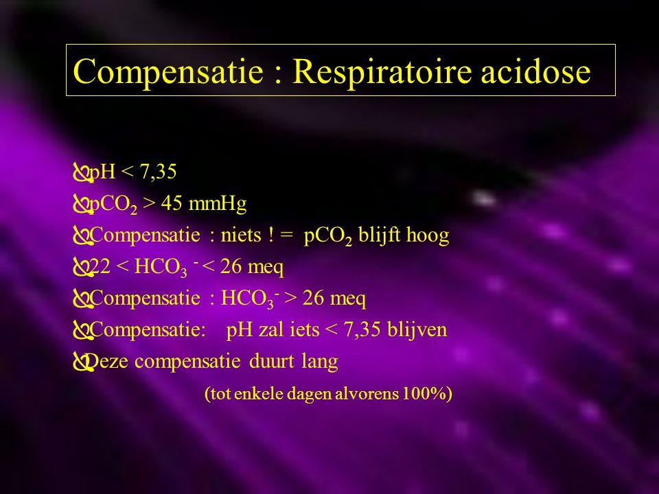 Compensatie : Respiratoire acidose