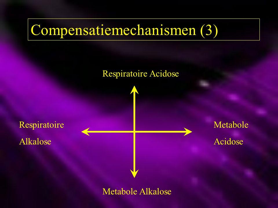 Compensatiemechanismen (3)
