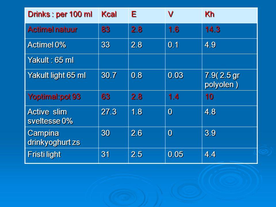 Drinks : per 100 ml Kcal. E. V. Kh. Actimel natuur. 83. 2.8. 1.6. 14.3. Actimel 0% 33. 0.1.