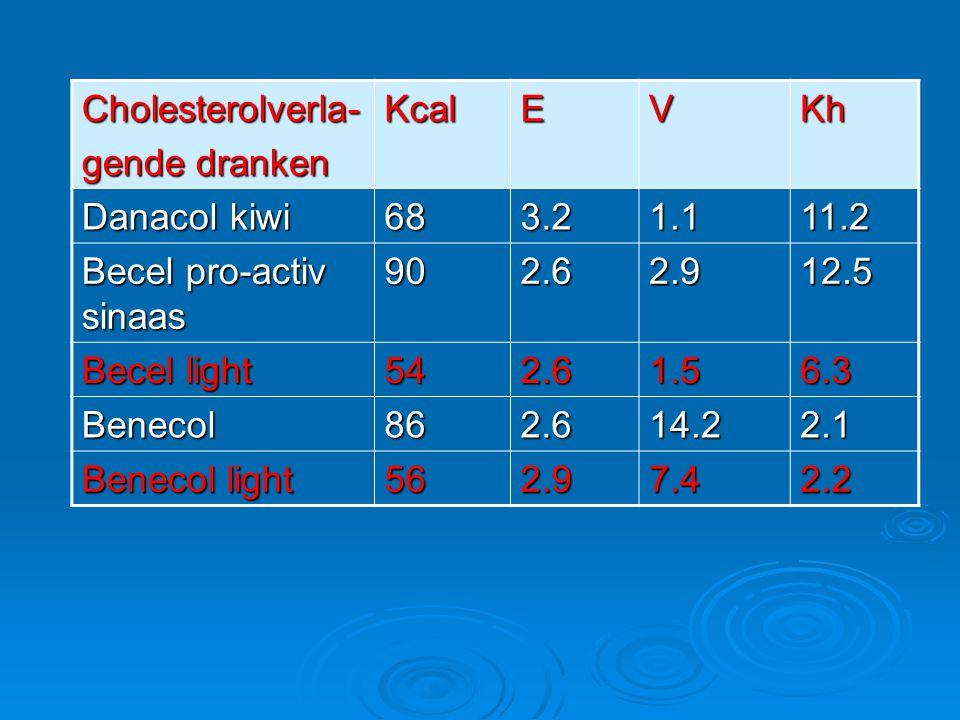 Cholesterolverla- gende dranken. Kcal. E. V. Kh. Danacol kiwi. 68. 3.2. 1.1. 11.2. Becel pro-activ sinaas.