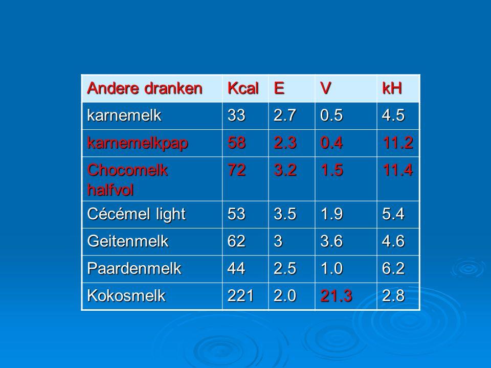 Andere dranken Kcal. E. V. kH. karnemelk. 33. 2.7. 0.5. 4.5. karnemelkpap. 58. 2.3. 0.4.