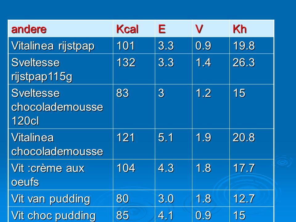 andere Kcal. E. V. Kh. Vitalinea rijstpap. 101. 3.3. 0.9. 19.8. Sveltesse rijstpap115g. 132.