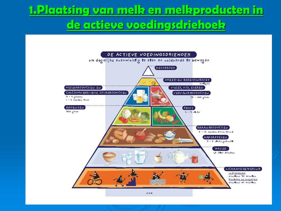 1.Plaatsing van melk en melkproducten in de actieve voedingsdriehoek