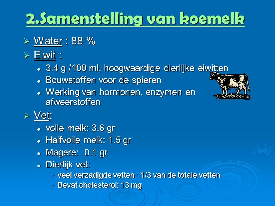 2.Samenstelling van koemelk