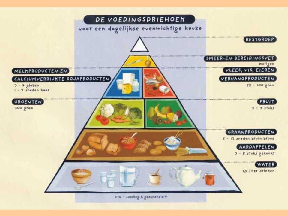 De principes van een gezonde voeding worden tegenwoordig voorgesteld aan de hand van een piramide.