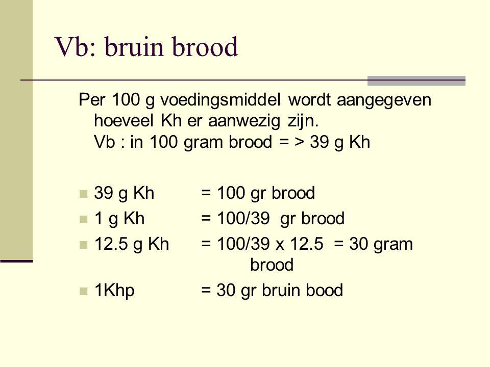 Vb: bruin brood Per 100 g voedingsmiddel wordt aangegeven hoeveel Kh er aanwezig zijn. Vb : in 100 gram brood = > 39 g Kh.