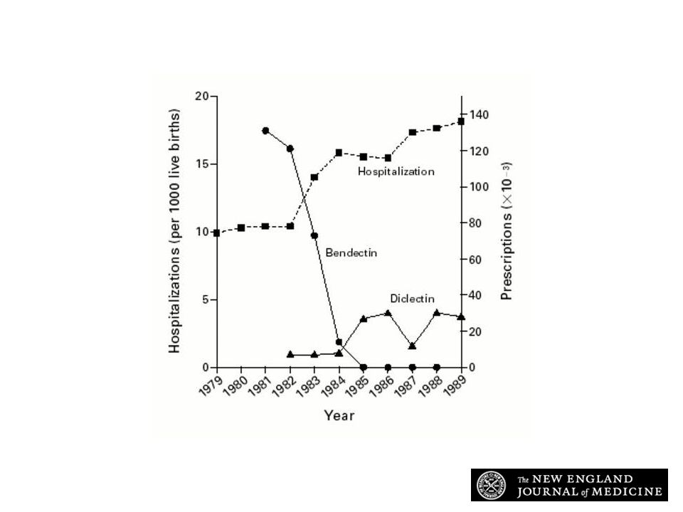 Rates of Hospitalization among Pregnant Women with Severe Nausea and Vomiting and Numbers of Prescriptions for Bendectin and Diclectin in North America, 1979 through 1989
