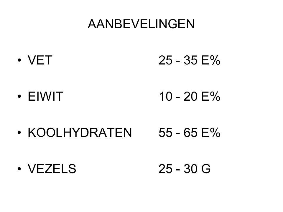 AANBEVELINGEN VET 25 - 35 E% EIWIT 10 - 20 E% KOOLHYDRATEN 55 - 65 E% VEZELS 25 - 30 G