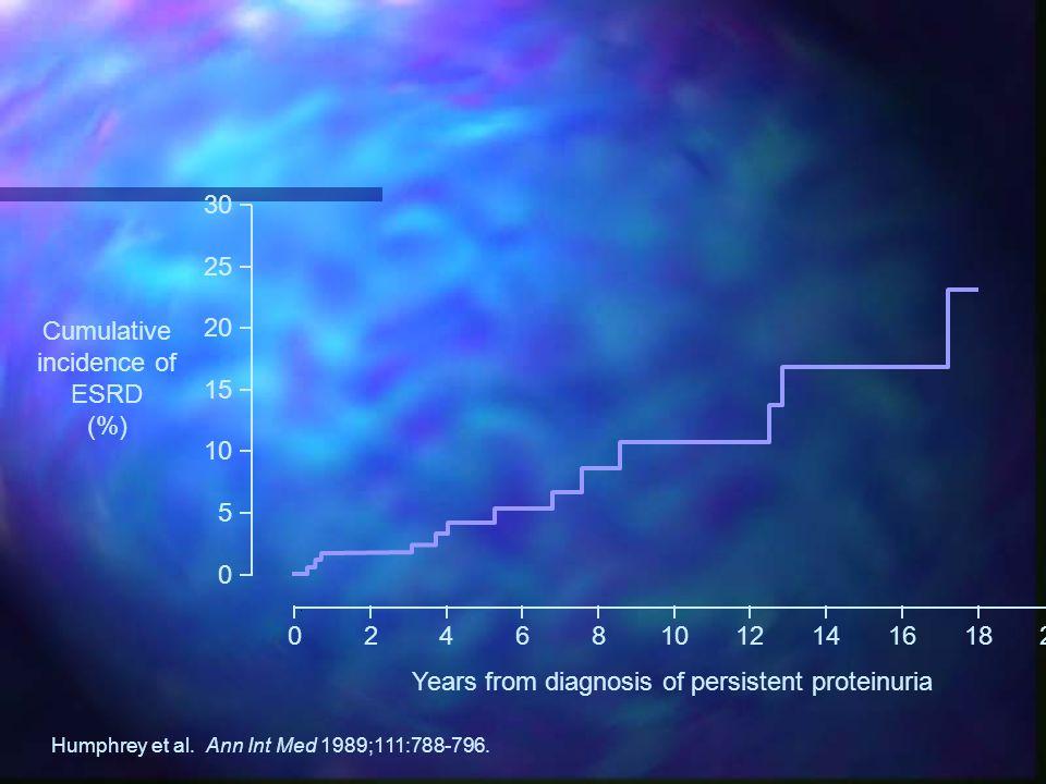 Cumulative incidence of ESRD (%)