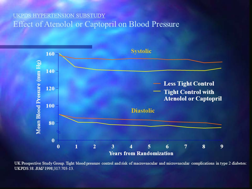 Mean Blood Pressure (mm Hg) Years from Randomization