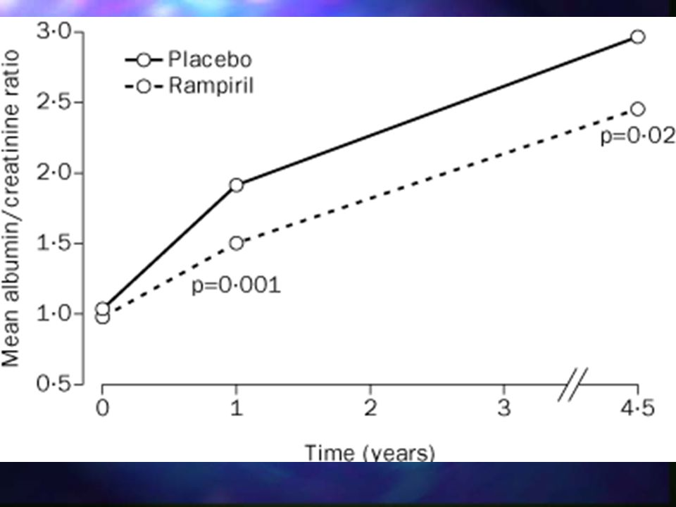 Figure 3: Effect of ramipril on degree of albuminuria