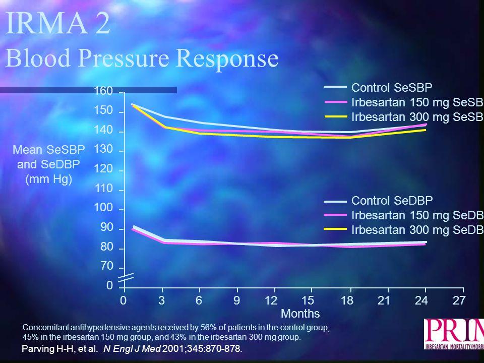 Mean SeSBP and SeDBP (mm Hg)
