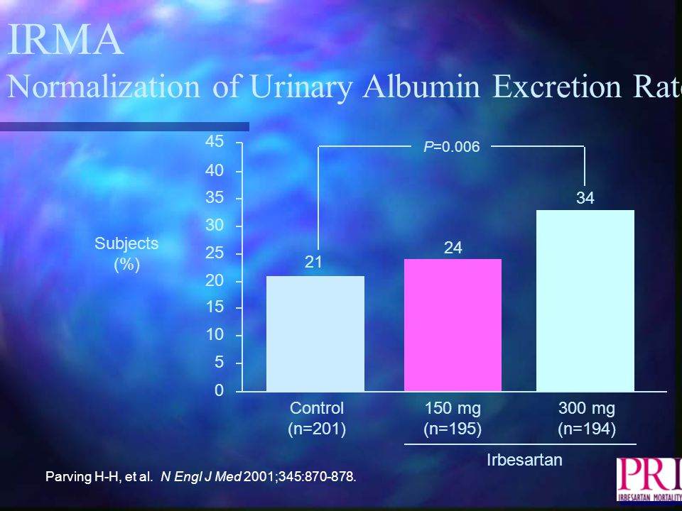 IRMA Normalization of Urinary Albumin Excretion Rate