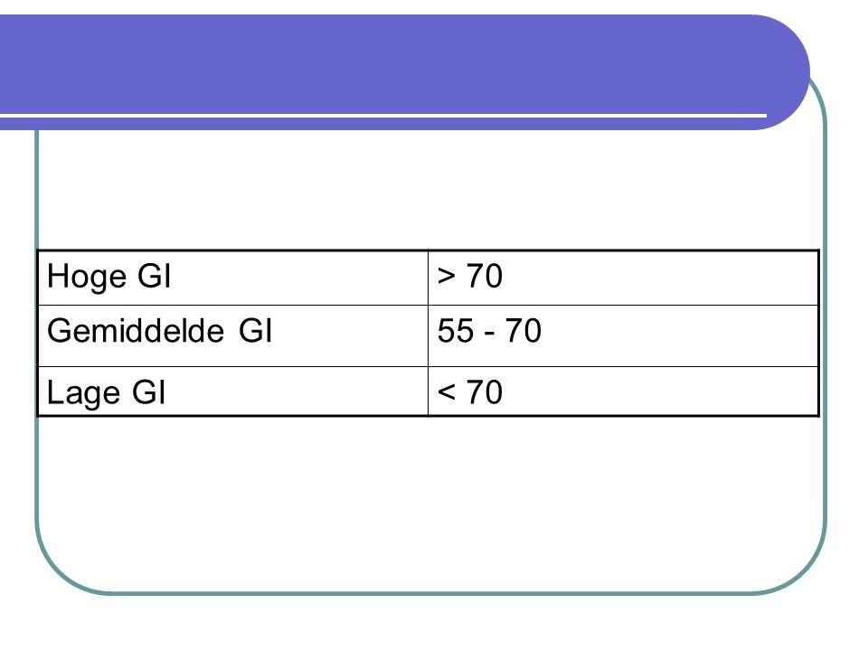 Glycemische index wordt ingedeeld in 3 groepen