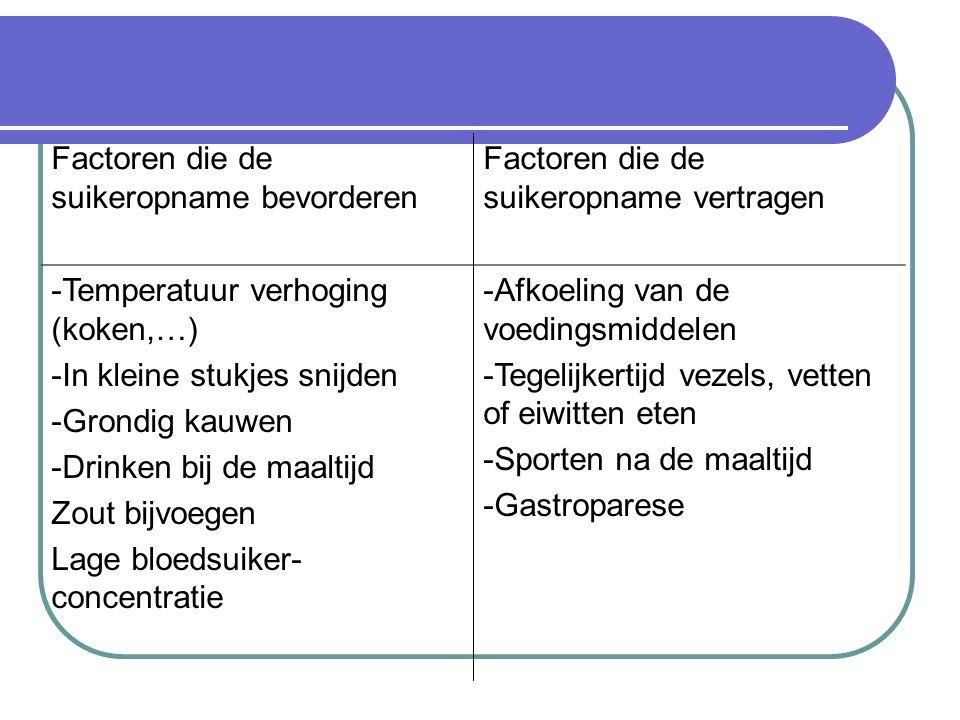 Factoren die de suikeropname bevorderen