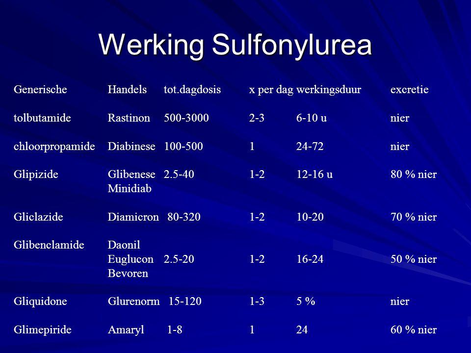 Werking Sulfonylurea Generische Handels tot.dagdosis x per dag werkingsduur excretie. tolbutamide Rastinon 500-3000 2-3 6-10 u nier.