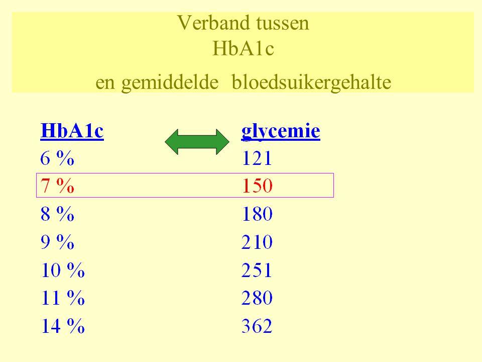 Verband tussen HbA1c en gemiddelde bloedsuikergehalte