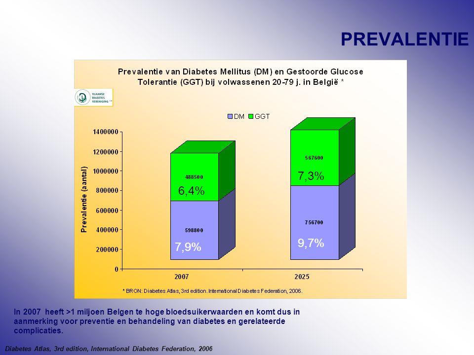 PREVALENTIE 7,3% 6,4% 9,7% 7,9%