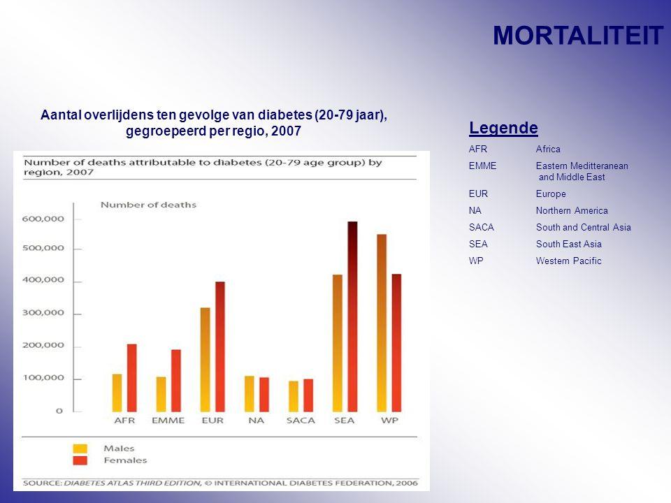 MORTALITEIT Aantal overlijdens ten gevolge van diabetes (20-79 jaar), gegroepeerd per regio, 2007. Legende.