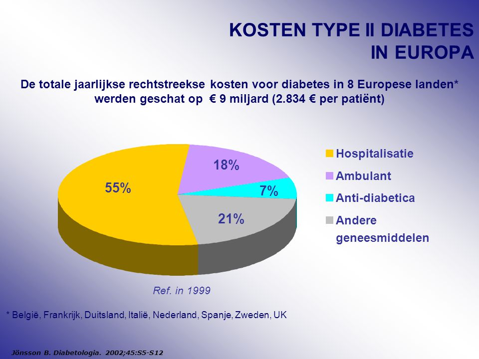 KOSTEN TYPE II DIABETES IN EUROPA