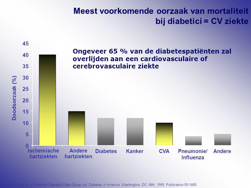 Meest voorkomende oorzaak van mortaliteit bij diabetici = CV ziekte