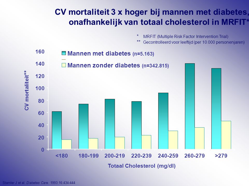 CV mortaliteit 3 x hoger bij mannen met diabetes, onafhankelijk van totaal cholesterol in MRFIT*