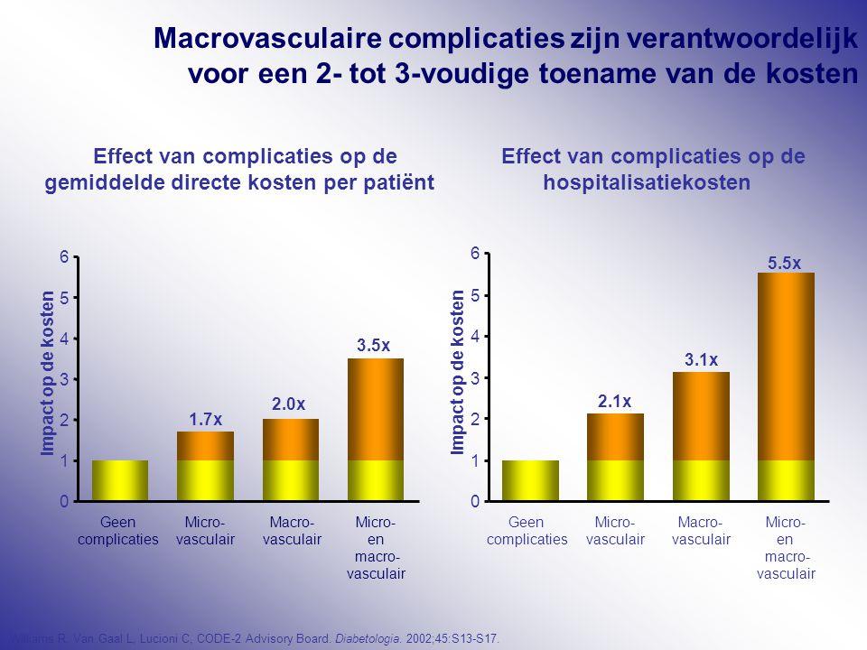 Macrovasculaire complicaties zijn verantwoordelijk voor een 2- tot 3-voudige toename van de kosten