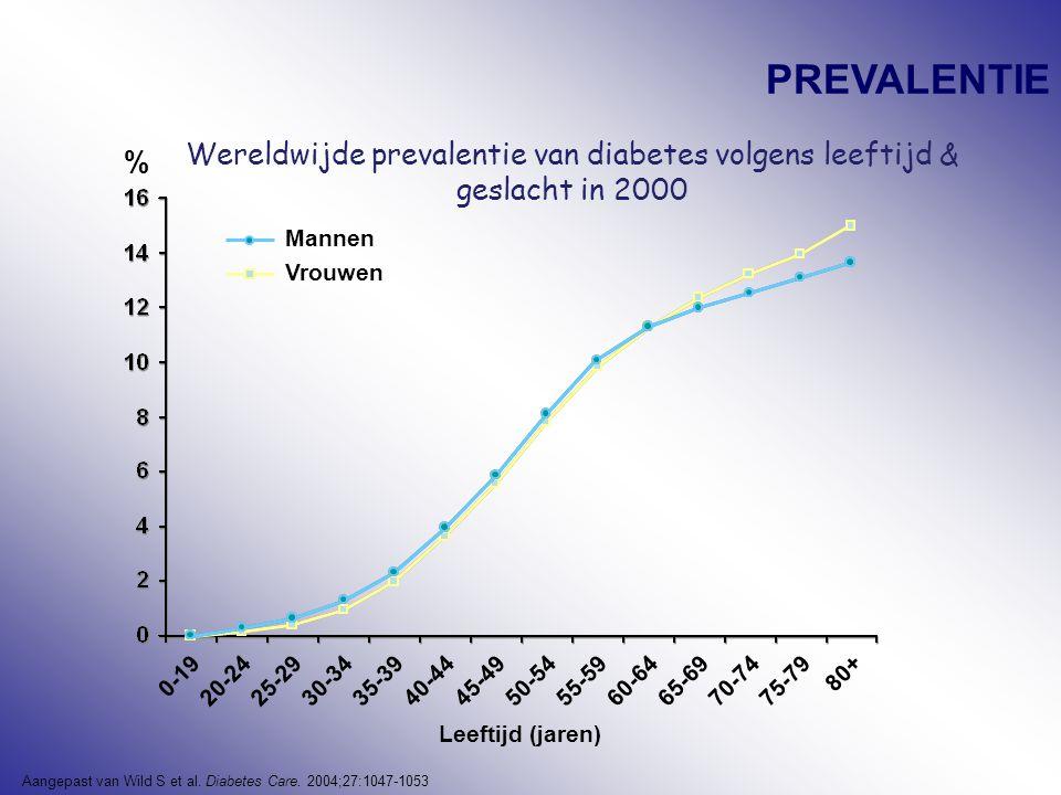 PREVALENTIE Wereldwijde prevalentie van diabetes volgens leeftijd & geslacht in 2000. % 0-19. 20-24.