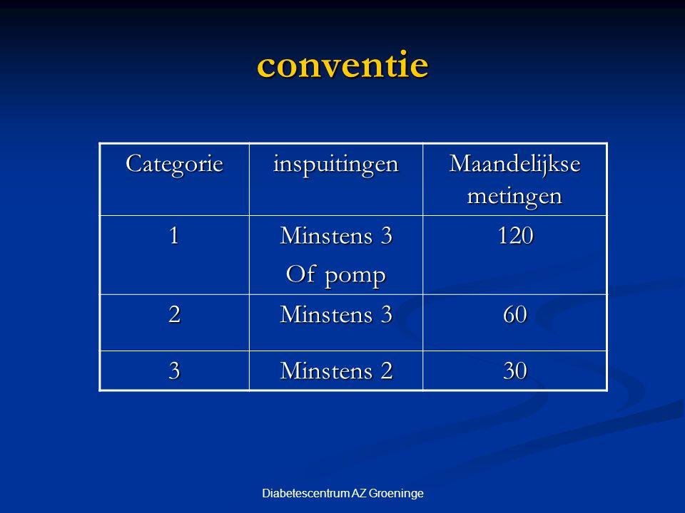 conventie Categorie inspuitingen Maandelijkse metingen 1 Minstens 3