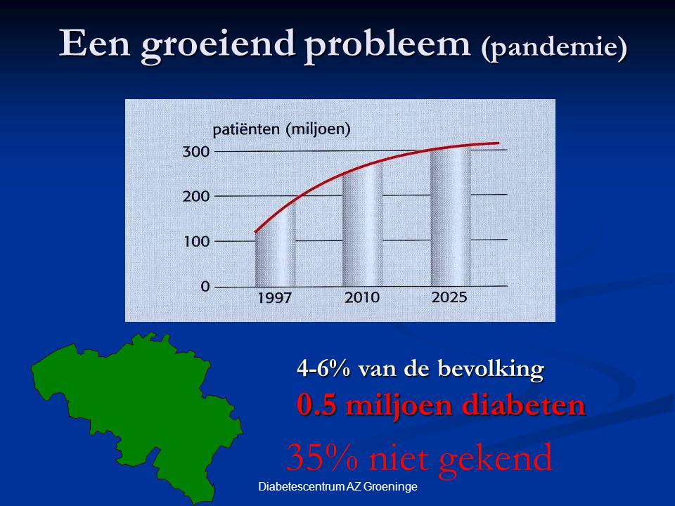 Een groeiend probleem (pandemie)