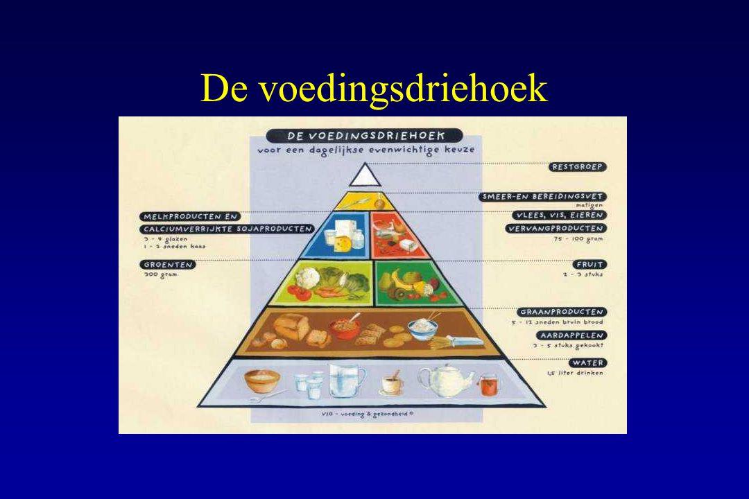 De voedingsdriehoek De principes van een gezonde voeding worden tegenwoordig voorgesteld aan de hand van een piramide.