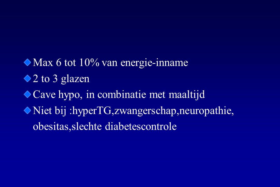 Max 6 tot 10% van energie-inname