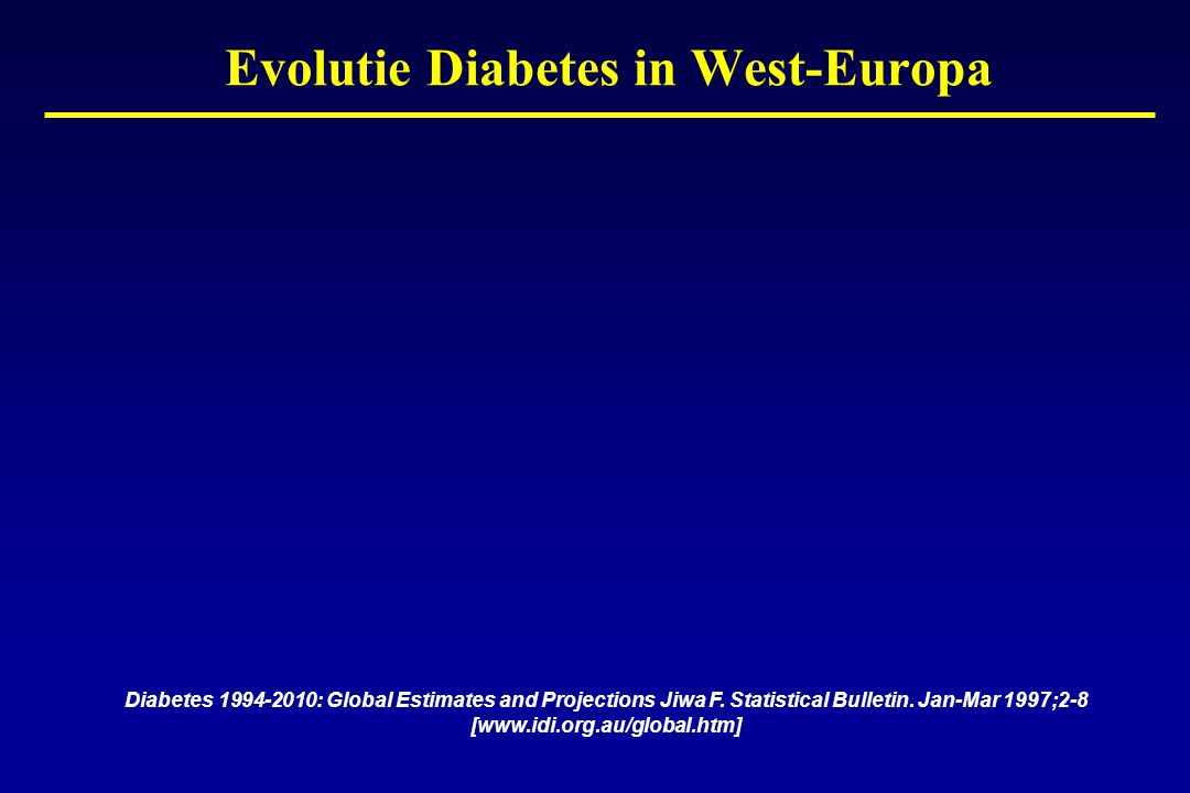 Evolutie Diabetes in West-Europa